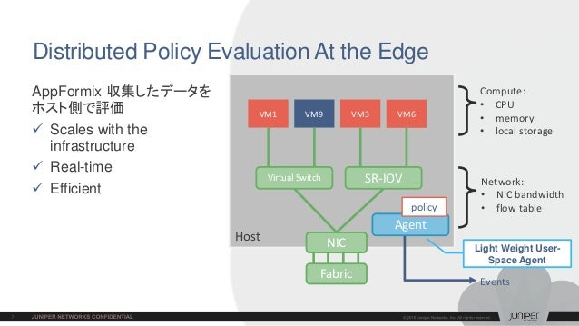 Fabric Host Distributed Policy Evaluation At the Edge AppFormix 収集したデータを ホスト側で評価  Scales with the infrastructure  Real-t...