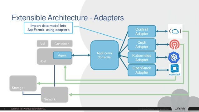 Host Extensible Architecture - Adapters Agent VM Container AppFormix Controller OpenStack Adapter Kubernetes Adapter Contr...