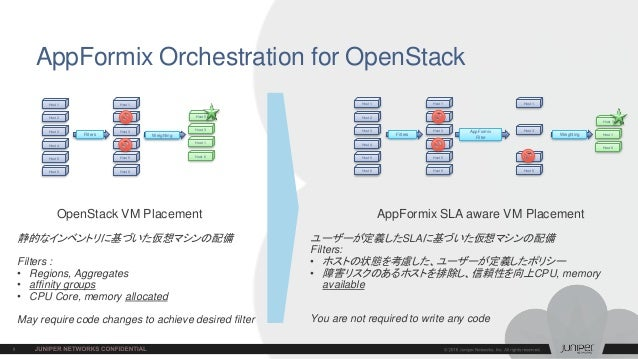 AppFormix Orchestration for OpenStack OpenStack VM Placement AppFormix SLA aware VM Placement ユーザーが定義したSLAに基づいた仮想マシンの配備 Fi...