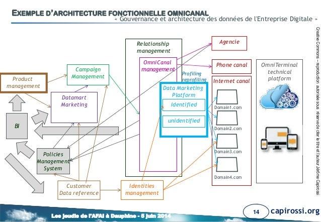 gouvernance et architecture de donn es de l 39 entreprise