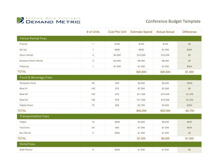 Conference Report Template Auditing Fundamentals Audit Report