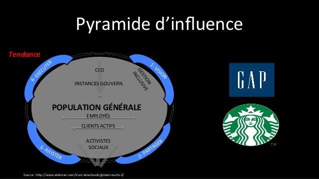 LUNDI Regarder, observer, analyser… •   Besoins d'affaires •   La concurrence •   Les meilleures  ...