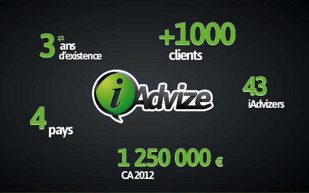 CA2012 1250000 € 43iAdvizers ans d'existence 1/2 3 +1000clients 4pays