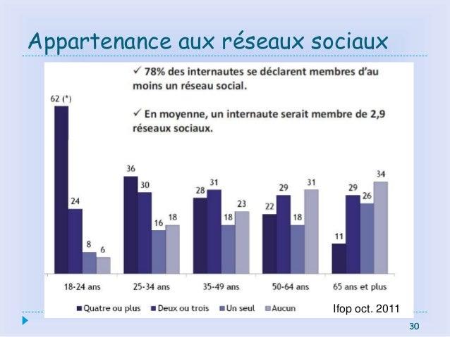 30 Appartenance aux réseaux sociaux 30 Ifop oct. 2011