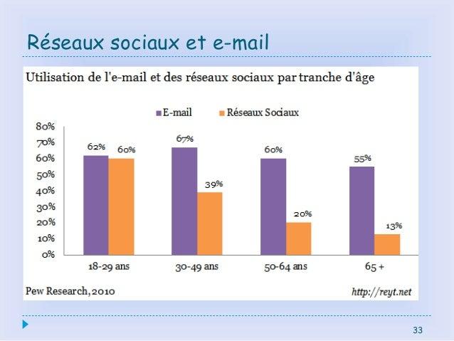 33 Réseaux sociaux et e-mail