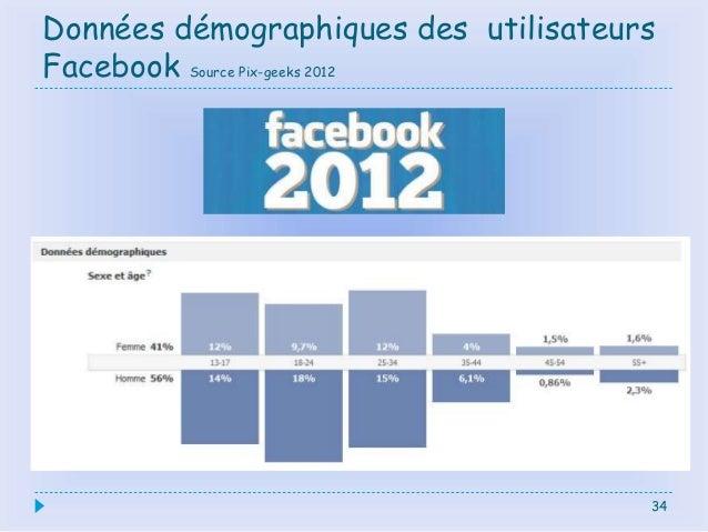 Données démographiques des utilisateurs Facebook Source Pix-geeks 2012 34