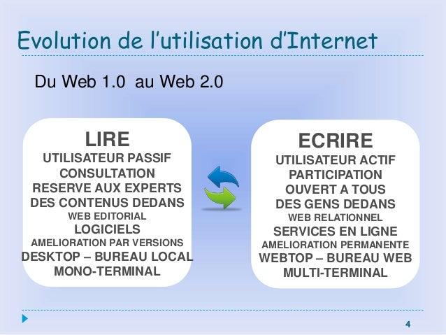 4 Evolution de l'utilisation d'Internet 4 LIRE UTILISATEUR PASSIF CONSULTATION RESERVE AUX EXPERTS DES CONTENUS DEDANS WEB...