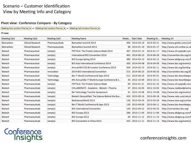 Scenario – Customer Identification View by Meeting Info and Category  conferenceinsights.com