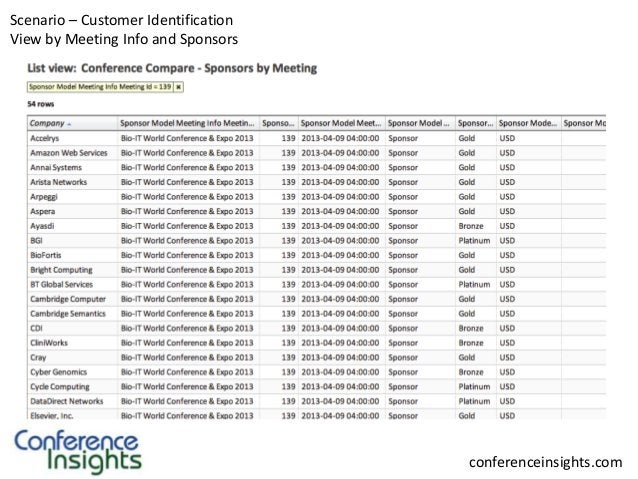 Scenario – Customer Identification View by Meeting Info and Sponsors  conferenceinsights.com