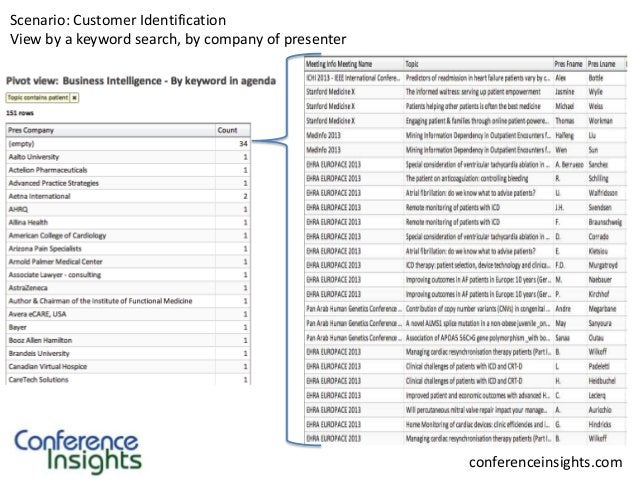 Scenario: Customer Identification View by a keyword search, by company of presenter  conferenceinsights.com