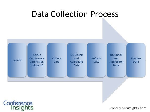 Data Collection Process  Search  Select Conference and Assign Unique ID  Collect Data  QC Check and Aggregate Data  Refres...