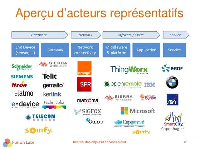 Aperçu d'acteurs représentatifs 12Internet des objets et services cloud End Device (sensor, …) Gateway Network connectivit...