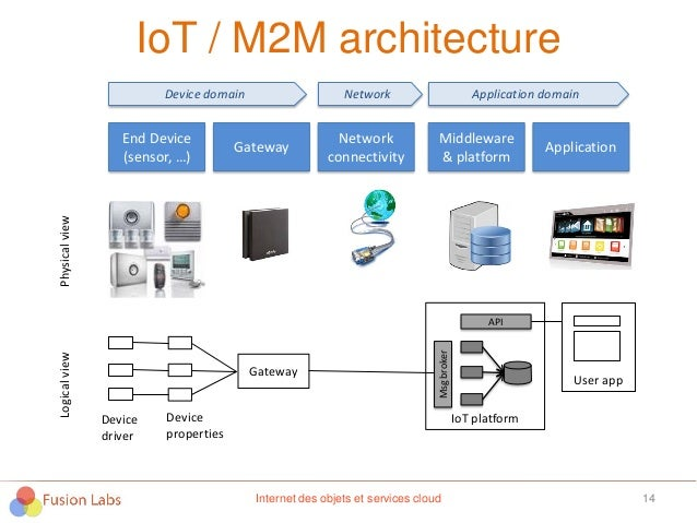 IoT / M2M architecture 14Internet des objets et services cloud End Device (sensor, …) Gateway Network connectivity Middlew...