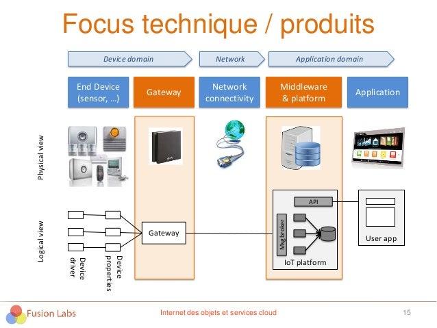 IoT platform Focus technique / produits 15Internet des objets et services cloud End Device (sensor, …) Gateway Network con...