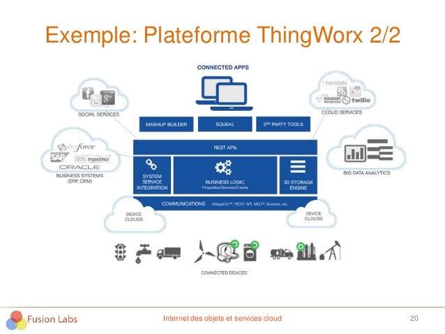 Exemple: Plateforme ThingWorx 2/2 20Internet des objets et services cloud