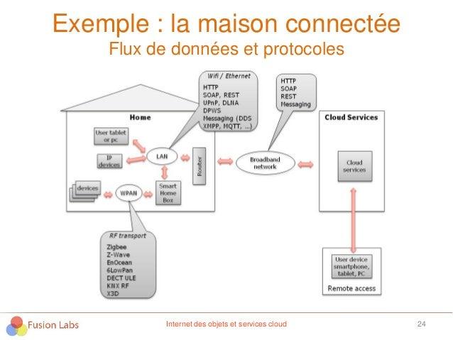 Exemple : la maison connectée Flux de données et protocoles 24Internet des objets et services cloud