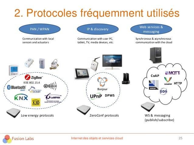2. Protocoles fréquemment utilisés 25Internet des objets et services cloud Communication with local sensors and actuators ...