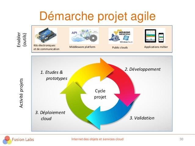 Démarche projet agile 30 Kits électroniques et de communication Middleware platform Applications métier 1. Etudes & protot...