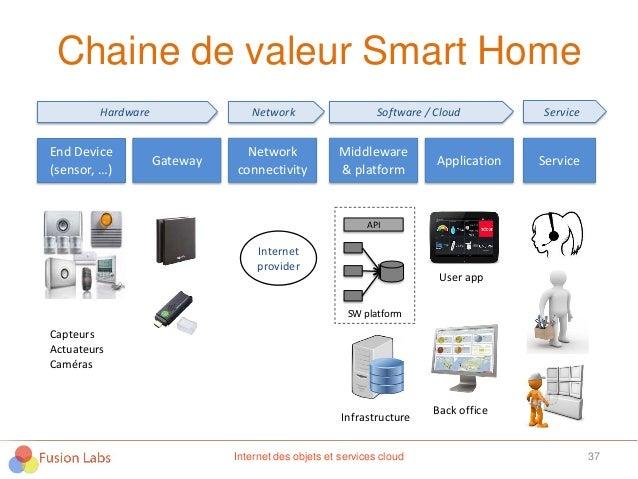 Chaine de valeur Smart Home 37Internet des objets et services cloud End Device (sensor, …) Gateway Network connectivity Mi...