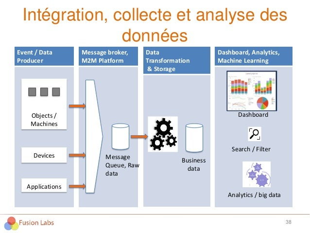 Intégration, collecte et analyse des données 38 38 Internetdesobjetsetservicescloud Event / Data Producer Message broker, ...