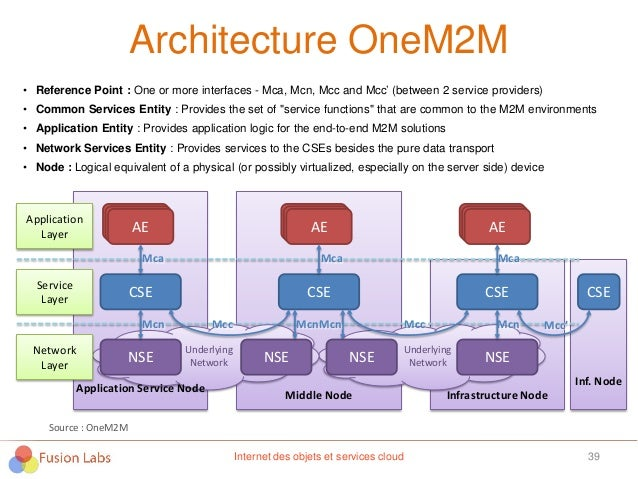 Architecture OneM2M 39Internet des objets et services cloud Underlying Network Underlying Network CSE AE NSE CSE AE NSE CS...