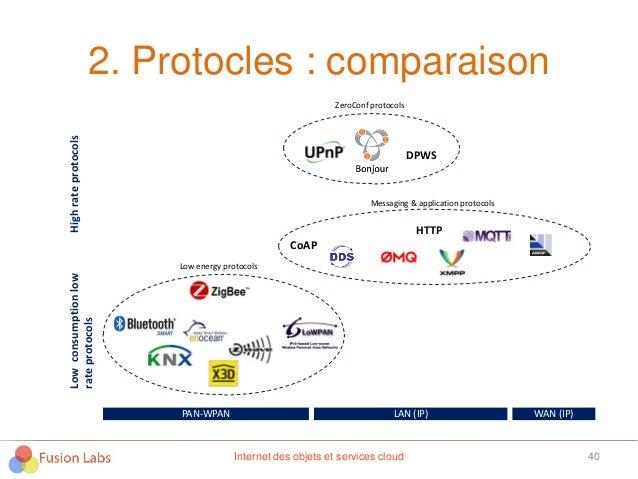 2. Protocles : comparaison 40Internet des objets et services cloud HighrateprotocolsLowconsumptionlow rateprotocols DPWS P...