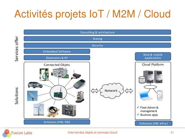 Activités projets IoT / M2M / Cloud 41 Connected Objets Network Cloud Platform  Fleet Admin & management  Business apps ...