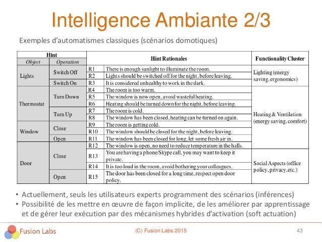 Intelligence Ambiante 2/3 (C) Fusion Labs 2015 43 • Actuellement, seuls les utilisateurs experts programment des scénarios...