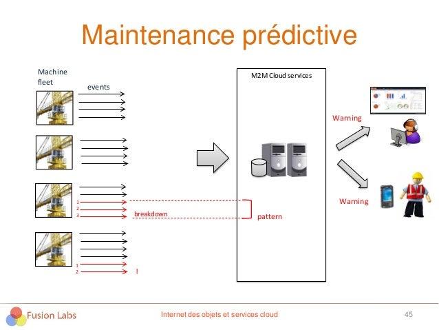 Maintenance prédictive 45 M2M Cloud servicesMachine fleet events ! breakdown pattern 1 2 3 1 2 Warning Warning Internet de...