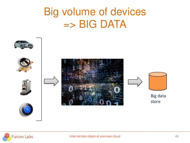 Big volume of devices => BIG DATA 46Internet des objets et services cloud Big data store