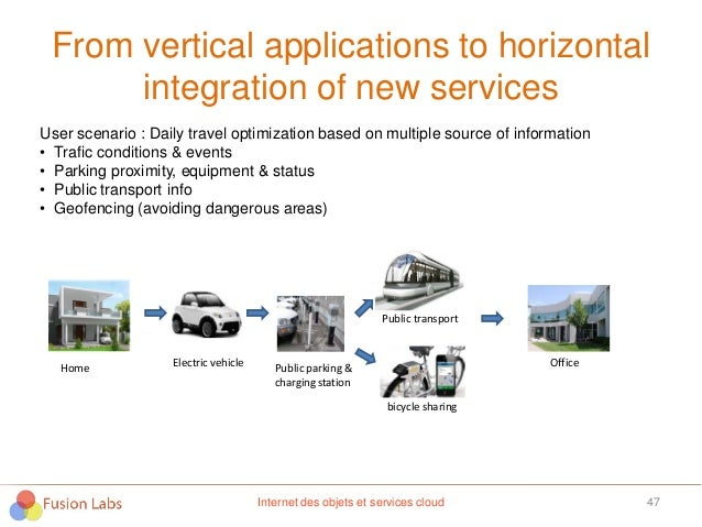 From vertical applications to horizontal integration of new services 47 User scenario : Daily travel optimization based on...