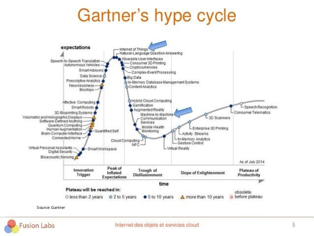Gartner's hype cycle 5 Source: Gartner Internet des objets et services cloud