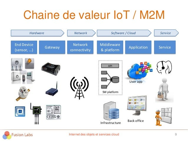 Chaine de valeur IoT / M2M 9Internet des objets et services cloud End Device (sensor, …) Gateway Network connectivity Midd...