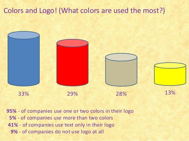 the importance of color in the marketing business With this new marketing model, businesses of all sizes must spend more  well- designed logos tell customers about a company with colors, shapes, and.