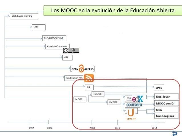 Los MOOC en la evolución de la Educación Abierta