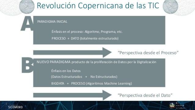 Revolución Copernicana de las TIC 13 PARADIGMA INICIAL Énfasis en el proceso: Algoritmo, Programa, etc. PROCESO + DATO (to...