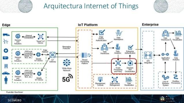 Arquitectura Internet of Things 2025 01 2017 Fuente Gartner