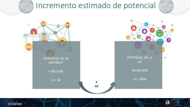 Incremento estimado de potencial 2325 01 2017 POTENCIAL DE LA INTERNET 6 BILLION U = 36 POTENCIAL DE LA IoT 40 BILLION U =...