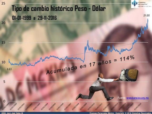 Precio del dólar hoy en México, a cuanto esta el dólar hoy el tipo de cambio en la compra y venta en bancos de México (Afirme, Banamex, Bancomer, Banorte, Banbajio, Banregio, Banco Azteca, HSBC, etc), tambien el valor del dólar en casas de cambio, asi como el costo el dólar en las instituciones del gobierno mexicano (SAT, BANXICO).