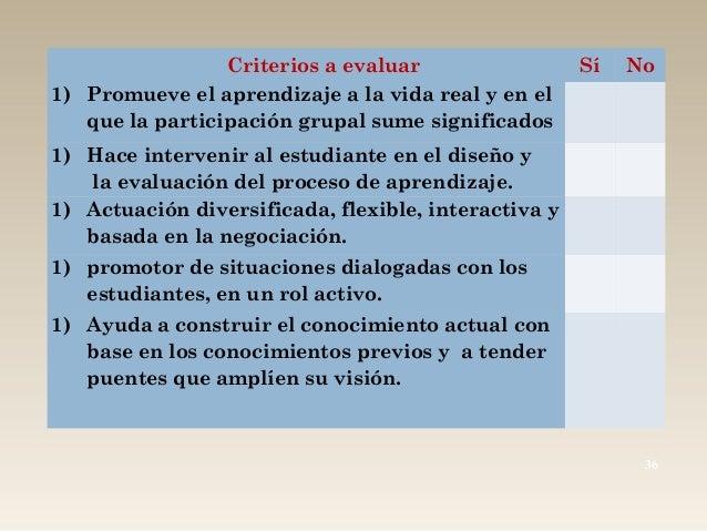 36 Criterios a evaluar Sí No 1) Promueve el aprendizaje a la vida real y en el que la participación grupal sume significad...