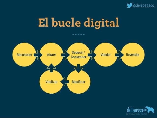El bucle digital Reconocer Atraer Seducir / Convencer Vender Revender MasificarViralizar