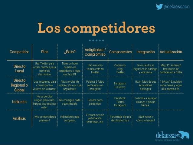 Los competidores Competidor Plan ¿Éxito? Antigüedad / Compromiso Componentes Integración Actualización Directo Local Usa T...