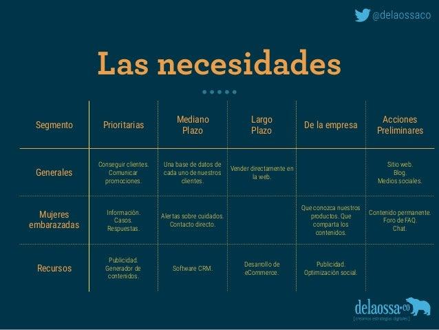 Las necesidades Segmento Prioritarias Mediano Plazo Largo Plazo De la empresa Acciones Preliminares Generales Conseguir cl...