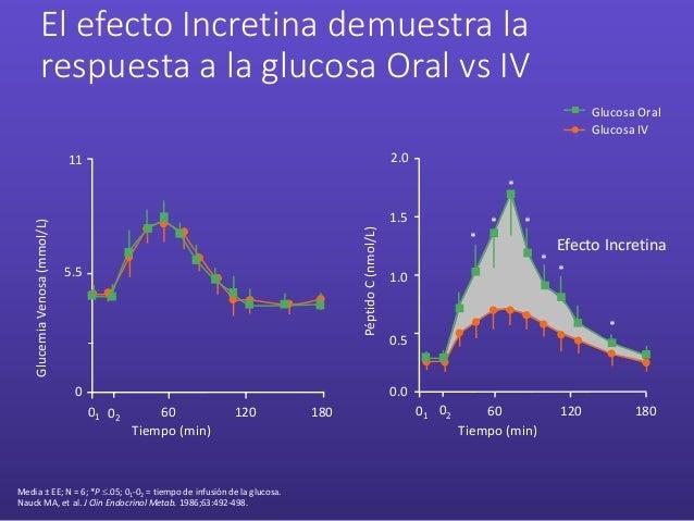 El efecto Incretina demuestra la respuesta a la glucosa Oral vs IV Media ± EE; N = 6; *P .05; 01-02 = tiempo de infusión ...