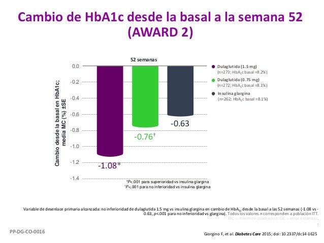 Cambio de HbA1c desde la basal a la semana 52 (AWARD 2) Variable de desenlace primaria alcanzada: no inferioridad de dulag...