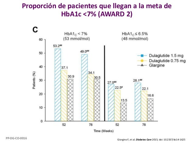 Proporción de pacientes que llegan a la meta de HbA1c <7% (AWARD 2) Giorgino F, et al. Diabetes Care 2015; doi: 10.2337/dc...