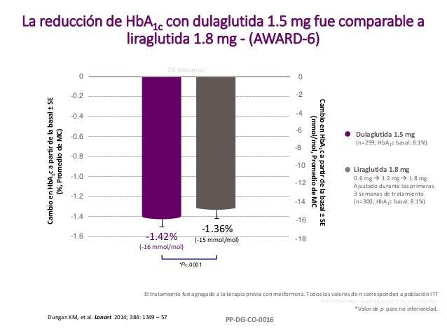 La reducción de HbA1c con dulaglutida 1.5 mg fue comparable a liraglutida 1.8 mg - (AWARD-6) El tratamiento fue agregado a...