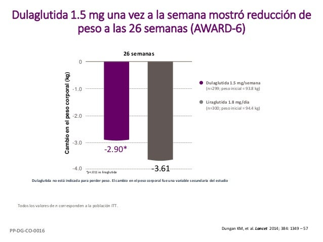 Dulaglutida 1.5 mg/semana (n=299; peso inicial = 93.8 kg) Liraglutida 1.8 mg/día (n=300; peso inicial = 94.4 kg) -4.0 0 -3...
