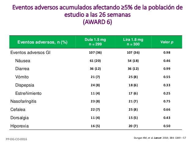 Eventos adversos acumulados afectando ≥5% de la población de estudio a las 26 semanas (AWARD 6) Eventos adversos, n (%) Du...