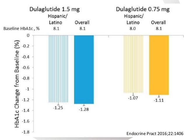 >7% >6.5% Proporción de pacientes que llegan a metas de A1c. Endocrine Pract 2016;22:1406